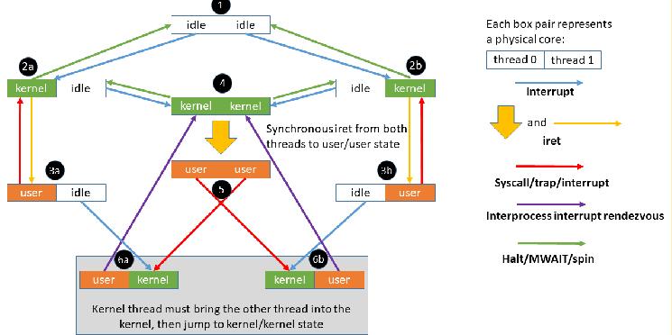 Vulnerabilidad MDS en procesadores Intel